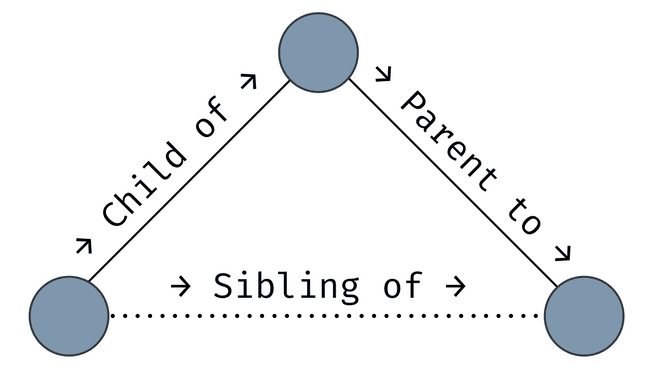 a diagram showing that a node with other nodes that belong to it is the parent of the other nodes, and the other nodes are children of the first. two child nodes of the same parent are siblings.