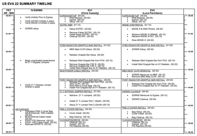 ISS high level summary of a timeline that looks like a spreadsheet with 3 columns of tasks - IV, EV1, and EV2