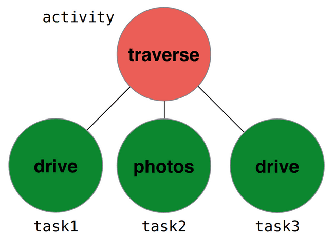 a timeline with an activity parent and three task children